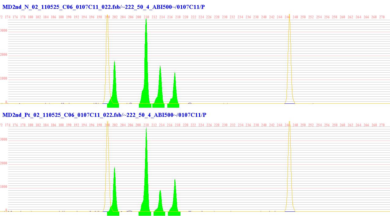 (Multi peaks, Applied Biosystems)