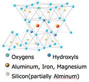 層状ケイ酸塩